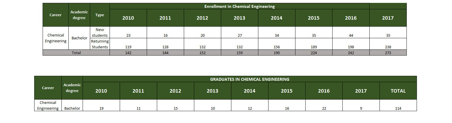 Statistical Data Chemical Engineering